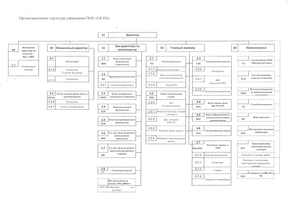 Организационная структура управления.